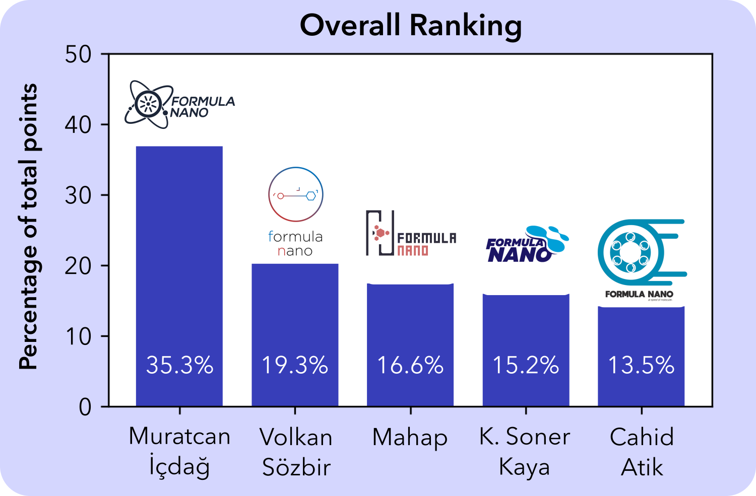 overall-ranking
